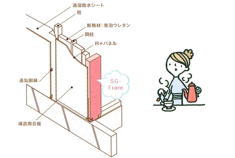 SG-Frame