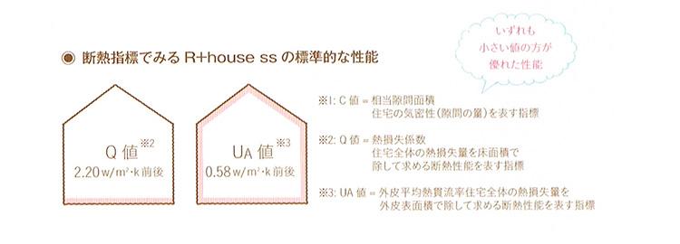 断熱指数で見るR+house ssの標準的な性能